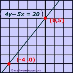 Graph of Standard Form Equation