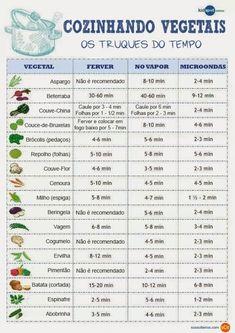 Prato Pra Um - Tempo para cozinhar vegetais: fervendo, no vapor, ou no microondas