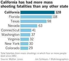 Source: Mother Jones / Jon Schleuss / @latimesgraphics