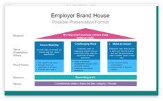 Employer Brand House, Framework