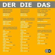 German grammar - Der, Die, Das