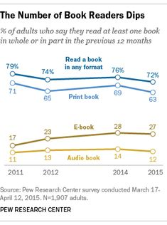 Slightly fewer Americans are reading print books, survey finds