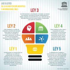 Las 5 leyes de la Alfabetización Mediática