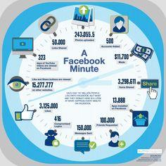 #facebook in a minute