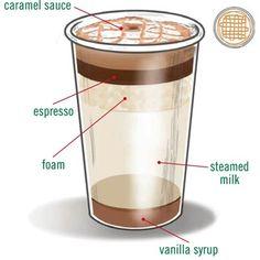 Caramel macchiato!!!! I need mine upside down, double shot, extra caramel. http://www.starbucksfs.com/Recipes