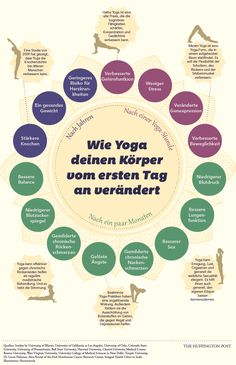 Yoga Changes your Body—Starting the Day you Begin. [Infographic] yoga infographic - after class, after months, and after years! Benefits of Yoga! :)yoga infographic - after class, after months, and after years! Benefits of Yoga! Ashtanga Yoga, Yoga Bikram, Yoga Pilates, Sup Yoga, Iyengar Yoga, Kundalini Yoga Poses, Kundalini Meditation, Types Of Meditation, Pilates Training