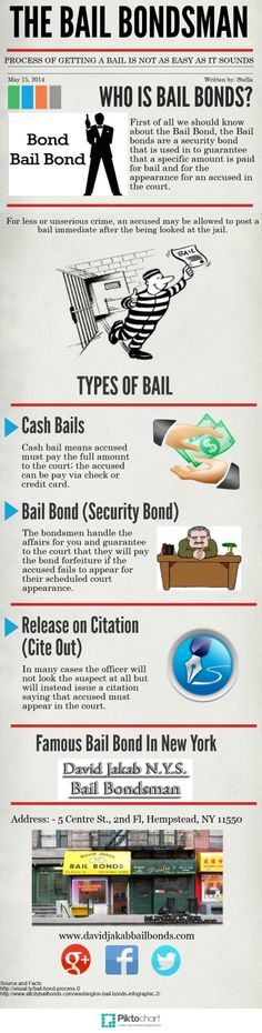 Who is Bail Bond? What Types of Bails? See Info-graphics