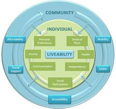 Community Liveability Guide | Year 7 Geography - Liveability: Urban Indonesia…