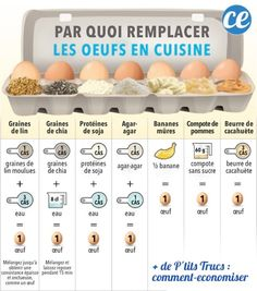 By + What + + Replace the + Eggs + By + Kitchen +? + The Best + 7 + + + Alternatives to + Conna . Low Carb Greek Yogurt, Freezing Lemons, Cooking Tips, Cooking Recipes, Food Tips, Light Pasta, Tomato Nutrition, Matcha Benefits, Nutrition Activities