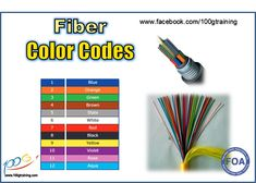 Inside the cable or inside each tube in a loose tube cable, individual fibers will be color coded for identification (color format as shown in picture).   The color code used in fiber optics, resembles that of copper cabling. The major difference is 12-color sequence as oppose to 10-color for copper. The sequence of colors is the same, with addition of two colors - Rose (11-th) and Aqua (12-th).  This KSA sharing comes from 100G Training. Let these help you in your progress. Cheers! Custom Pc Desk, Electrical Panel Wiring, Fiber Optic Connectors, Vga Connector, Simple Electronics, Optical Flares, Fiber Optic Cable, Electronic Engineering, Computer Hardware