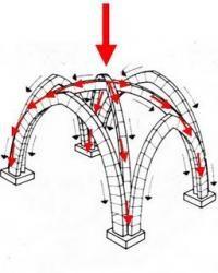 Les poussées, convergeant sur la pierre angulaire, reposent désormais sur les nervures des voûtes en croisée d'ogives (quadripartite ou sexp...