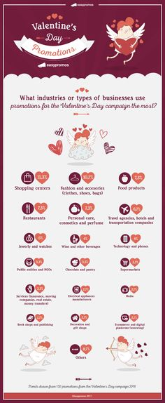 Valentine's Day used to be a key date for the small businesses but people no longer buy only flowers and chocolate to their loved ones. Nowadays many brands and companies use online sweepstakes, contests and promotions around this date to get more visibility.