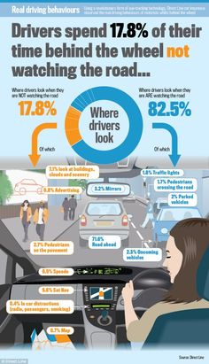 Scary example of driving distractions - a driver travelling from London to Brighton, a journey of one and half hours, spends the equivalent of 11 minutes fixed on their satnav screen. Road Safety Quotes, Road Safety Tips, Safe Driving Tips, Driving Safety, Driving Class, Driving Instructions, Driving Theory, How To Save Gas, Drivers Ed