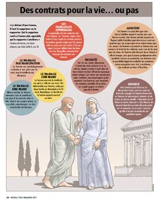 Marriage in Roman times (in french). Infographics by Hugues Piolet for Historia Magazine.