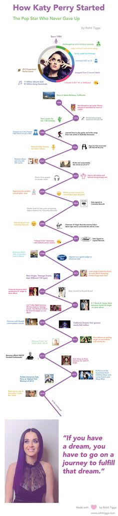 How Katy Perry Became Famous - Music Infographic. Topic: singer, pop, celebrity