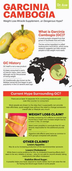 What is garcinia cambogia - Dr. Axe http://www.draxe.com #health #holistic #natural