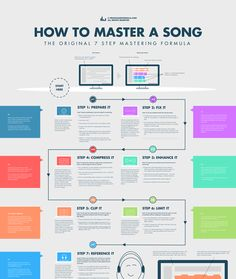 Learn how to master your songs using my simple 7 step mastering formula. Make your masters sound loud, fat, and full, just like your favorite commercial tracks… Music Recording Studio, Music Studio Room, Recording Studio Design, Music Production Studio, Audio Studio, Home Recording Studio Equipment, Sound Studio, Writing Lyrics, Music Writing