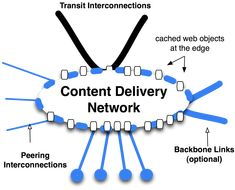 A content delivery network or content distribution network could be a massive distributed system of servers deployed in multiple information centres across the net. #CDN #wehosting #hosting