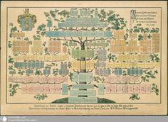 Stammbaum der Familie Engels