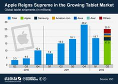 This chart shows global #Tablet shipments from Q2 2010 to Q2 2012.  #statista #infographic