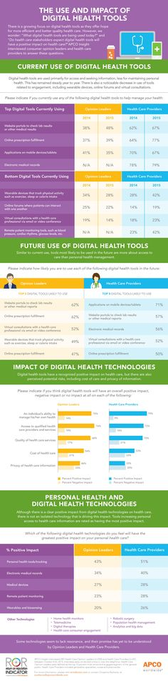 How Public Perceptions Are Shaping the Future of Digital Health