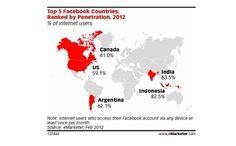 RedUSERS   La Argentina es el tercer país con mayor penetración de Facebook