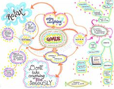Mind map for planning a more balanced life. Combine what you desire with ideas on how to bring it into your life. - Links to a tutorial on learning how to create a mind map. Mind Maps, Mind Map Art, How To Mind Map, Mind Map Examples, Essay Examples, Work Goals, Life Goals, Therapy Tools, Therapy Ideas