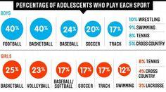 Hidden demographics of youth sports - ESPN The Magazine