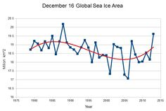 December 16 Global Sea Ice Area Is Second Highest On Record, And Highest In 25 Years