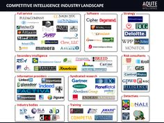 Infographic: Competitive intelligence Industry Landscpae via @Competitive Intelligence