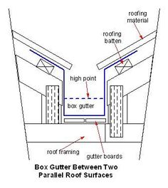 Imagini pentru box gutter design photographs