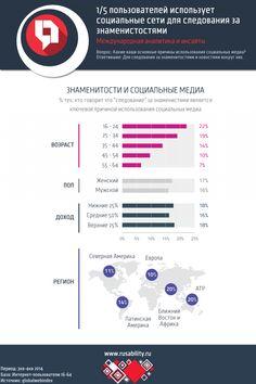 1/5 пользователей использует социальные сети  для следования за знаменитостями - http://mr.kg/c - #РИнсайты, #РИнфографика