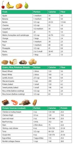 You need to make healthy food choices that w. You need to make healthy food choices that will keep you full…… Healthy Eating. You need to make healthy food choices that will keep you full… … - Food Calorie Chart, Calorie Diet, Calorie Counting Chart, 1000 Calorie Meal Plan, Nutrition Chart, Diet And Nutrition, Nutrition Store, Nutrition Guide, Nutrition Pyramid