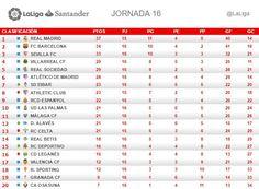 La Liga (Jornada 16): Clasificación