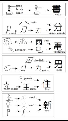 Free E-mail lesson Master Basic Kanji 120 We will send you links to the learning materials via email in 14 lots and you will learn 120 Kanji characters and about 250 words. Japanese Language School, Japanese Language Lessons, Japanese Language Proficiency Test, Chinese Language, German Language, Spanish Language, Sign Language, French Language, Learn Japanese Words