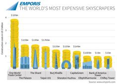 The World's Most Expensive Skyscrapers