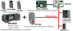 The Controller Area Network (CAN) is a serial communication way which efficiently supports distributed real-time control with a very high level of security. It provides the error process mechanisms and message priority concepts. These features can improve the network reliability and transmission efficiency. More info: http://www.icpdas-usa.com/canbus.html?r=pinterest