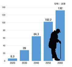 [그림1] 건강보험재정 적자규모(출처: 국민건강보험공단(2012), 인구구조 변화에 따른 건강보험 수입지출 구조 변화와 대응방안)