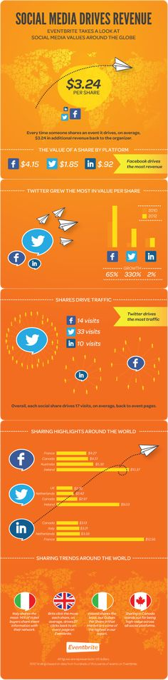 Social Commerce: A Global Look at the Numbers #socialmedia #ecommerce