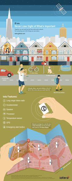 IoTa The Future of The Internet of Things infographic is part of Iota The Future Of The Internet Of Things Visual Ly - Iota is the smallest GPS tracker in the world, on a new nationwide network with no fees Running on Kickstarter Wearable Device, Wearable Technology, Digital Technology, New Technology, Iot Projects, Gps Tracking Device, Smart City, Information Technology, Smart Technologies