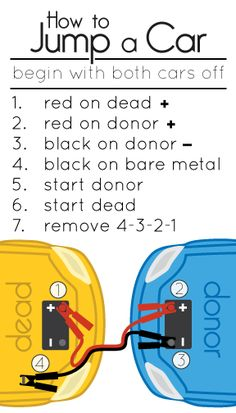 How To Jump Start a Car FREE Printable : this would be good to print and keep w/ jumper cables!