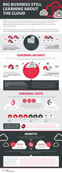 Cloud Infographic – Big Business Is Still Learning