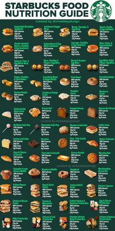 Low Calorie Fast Food, Healthy Fast Food Options, Fast Healthy Meals, Good Healthy Recipes, Low Calorie Recipes, Starbucks Food Menu, Starbucks Nutrition, Healthy Starbucks, Starbucks Recipes