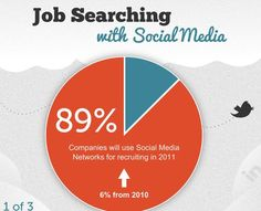 job searching with Social Media, the numbers, facts and figures.