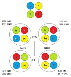 MBTI math: only four balanced psyches - INTP Forum