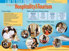 Career Cluster: Hospitality & Tourism Poster