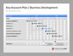Key-Account Management PowerPoint Key-Account-Plan / Business Development Template. Marketing planning in gannt chart for PPT.    #presentationload   http://www.presentationload.com/key-account-management-kam-toolbox.html