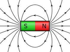 Magnetic field - Wikipedia, the free encyclopedia