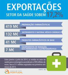 Exportações no setor da saúde sobem 17,2% até junho. #atualidade #exportações #saúde #portugal #AcimadetudoPortugal