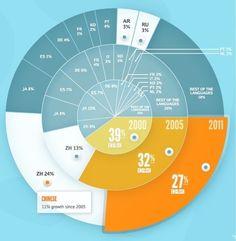 Le Web parle anglais à 27%, 24% en chinois et… 3% en français